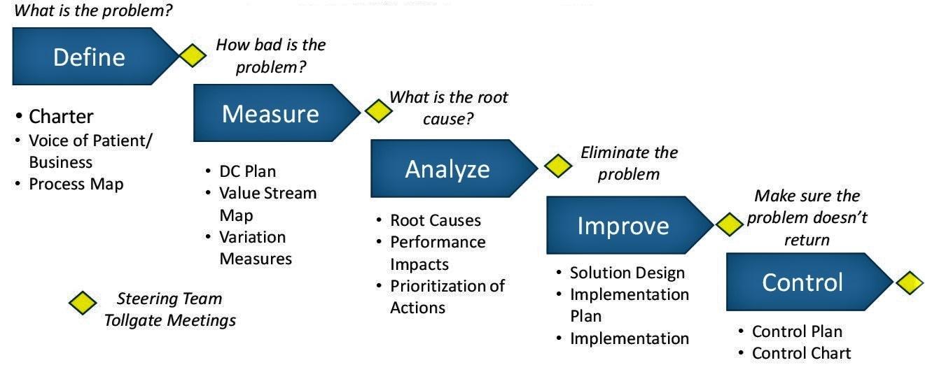Figure 1: Lean Six Sigma DMAIC