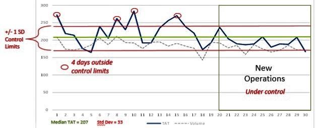 Figure 3: June Turnaround Time (TAT) Results